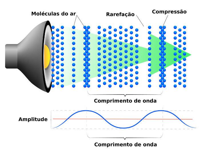 As ondas sonoras produzem regiões de compressão e rarefação.