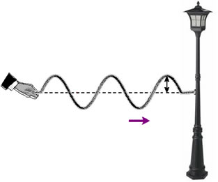 Tipos de ondas mecanicas e eletromagneticas