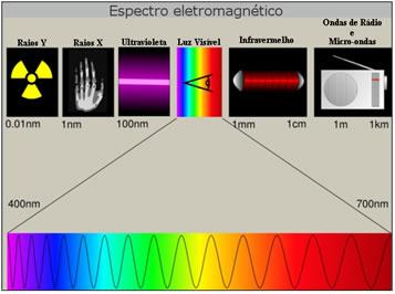 No espectro eletromagnético constam as diferentes ondas eletromagnéticas  que são ordenadas de acordo com a frequência – comprimento de onda –  energia que ... d6edfbbf94