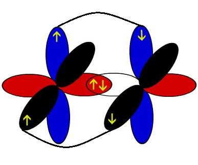 Representação esquemática dos orbitais de dois átomos de nitrogênio interpenetrando-se