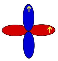 Representação esquemática dos orbitais de um átomo de oxigênio
