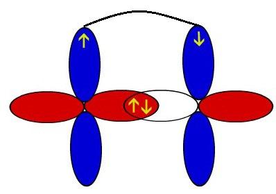 Representação esquemática dos orbitais de dois átomos de oxigênio interpenetrando-se