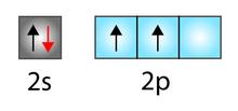 Representação dos orbitais dos subníveis da camada de valência do carbono