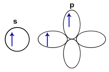 Orbitais do átomo de boro no estado excitado