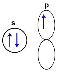 Orbitais do átomo de boro no estado fundamental