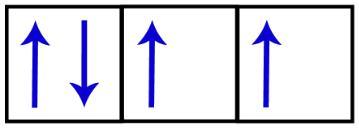 Representação dos orbitais do subnível p incompletos.