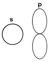 Desenho utilizado para os orbitais dos subníveis s e p