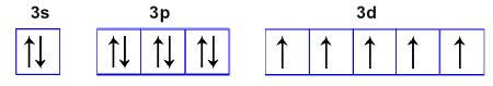 Representação dos orbitais dos subníveis s, p e d com elétrons