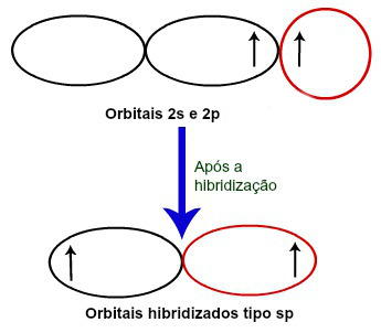 Formação dos orbitais hibridizados sp do Berílio