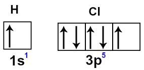 Representação do orbitais s e p dos átomos de hidrogênio e cloro