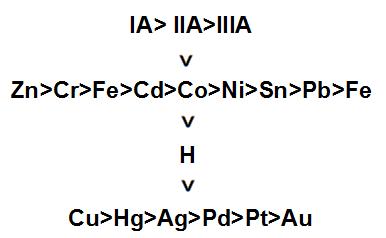Esquema indicando a ordem de nobreza dos metais