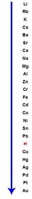 Ordem decrescente de eletropositividade de elementos capazes de formar cátions