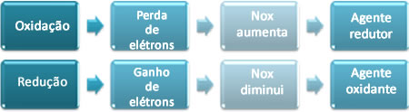 Resumo sobre conceitos relacionados às reações de oxirredução