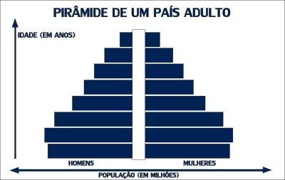 Pirâmide etária de um país adulto