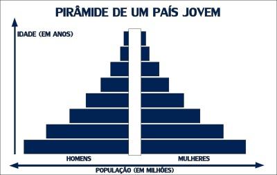 Modelo de pirâmide etária de um país jovem
