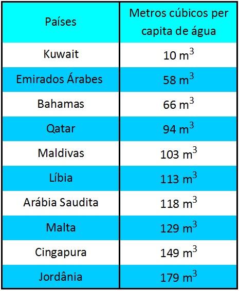Lista dos 10 países com a menor média per capita de água