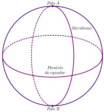 Exemplo de paralelo e meridiano em uma esfera com eixo de rotação vertical