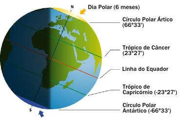 Alguns paralelos são importantes meios de demarcação das variações solares
