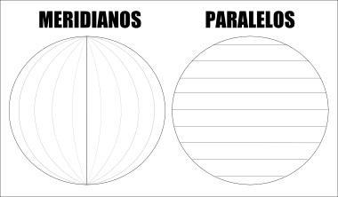 Os meridianos posicionam-se na vertical, e os paralelos, na horizontal