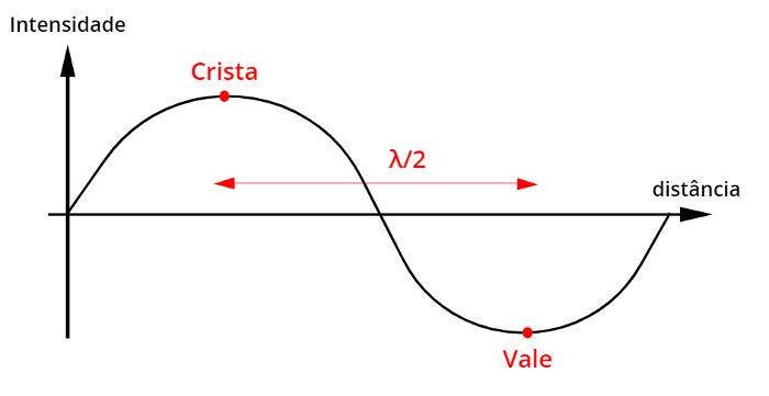 A figura acima relaciona a intensidade da onda sonora com a distância que ela percorre.