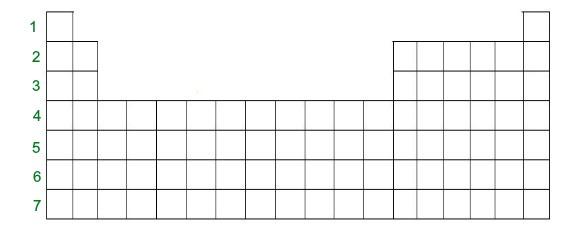 A Tabela periódica apresenta um total de sete períodos