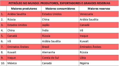 Quadro com os 10 maiores produtores, consumidores e reservas petrolíferas do mundo