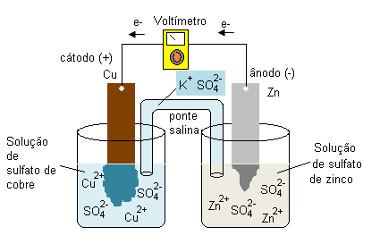 pilha de daniell funcionamento - Eletroquímica - Pilhas e Eletrólise - Saiba o que de fato é cobrado em provas