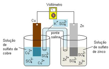 Esquema de pilha de zinco-cobre também chamada de pilha de Daniell