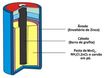 Esquema de pilha de zinco/dióxido de manganês
