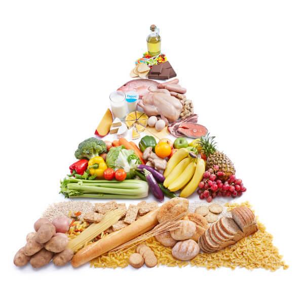 A pirâmide alimentar ajuda a nos orientar a respeito dos nutrientes que devem estar presentes em nossa dieta.