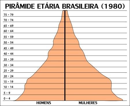 Pirâmide etária brasileira no ano de 1980 *