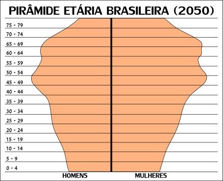 Projeção da pirâmide etária brasileira para o ano de 2050, segundo o IBGE *