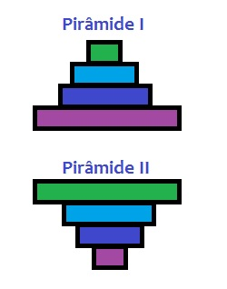 Analise a pirâmide I e II