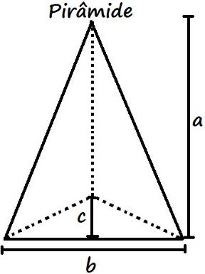 O volume de uma pirâmide é calculado através do produto da área da base por um terço da altura