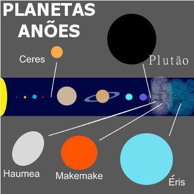 A imagem mostra as posições dos planetas anões