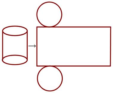 A planificação do cilindro é exatamente um paralelogramo e duas circunferências
