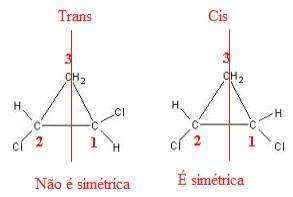 Traçando plano de simetria em moléculas do 1,2-dicloropropano