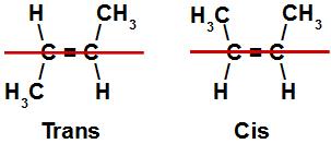 Linha separando os planos superior e inferior nos isômeros cis-trans