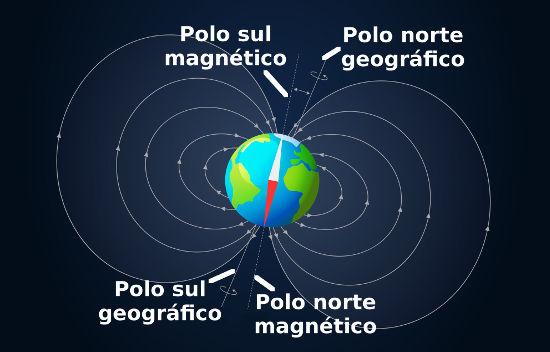 Resultado de imagem para campo eletromagnético terrestre