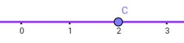 Exemplo de representação do ponto de uma reta por um número real