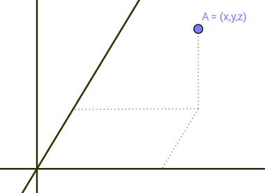 Exemplo da representação de um ponto no espaço por um terno ordenado