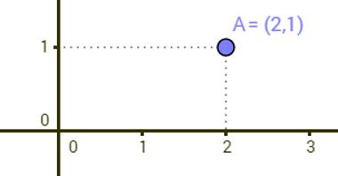 Exemplo da representação de um ponto no plano por um par de números reais