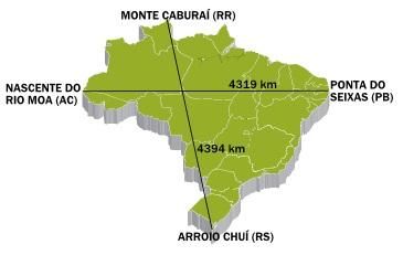 Distanciação entre os pontos extremos do Brasil