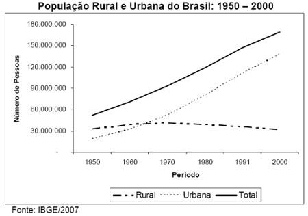 População rural e urbana do Brasil entre 1950 e 2000