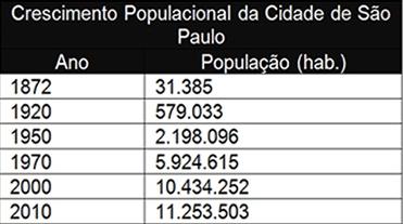 Observe o crescimento demográfico da cidade de São Paulo no século XX e como ele diminuiu a partir do século XXI. ¹