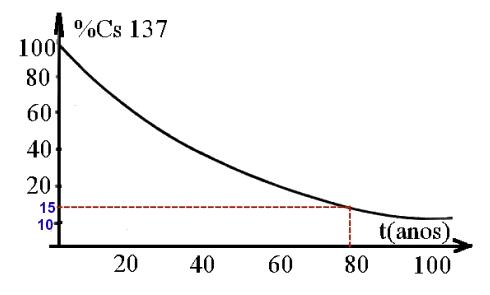 Porcentagem após 80 anos