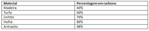 Percentagem de carbono nos tipos de carvão mineral