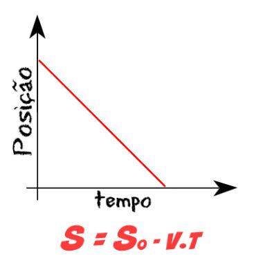 Gráfico para velocidade negativa