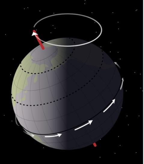 Ilustração divulgada pela NASA sobre a precessão dos equinócios
