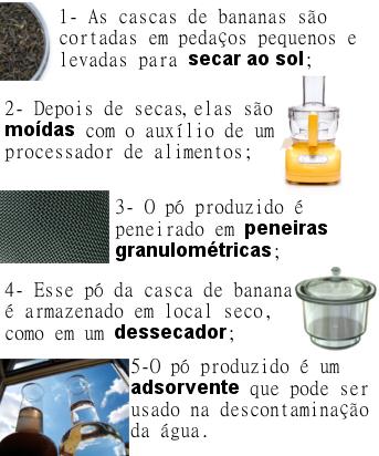 Etapas do preparo do pó de casca de banana que pode ser usado na descontaminação da água